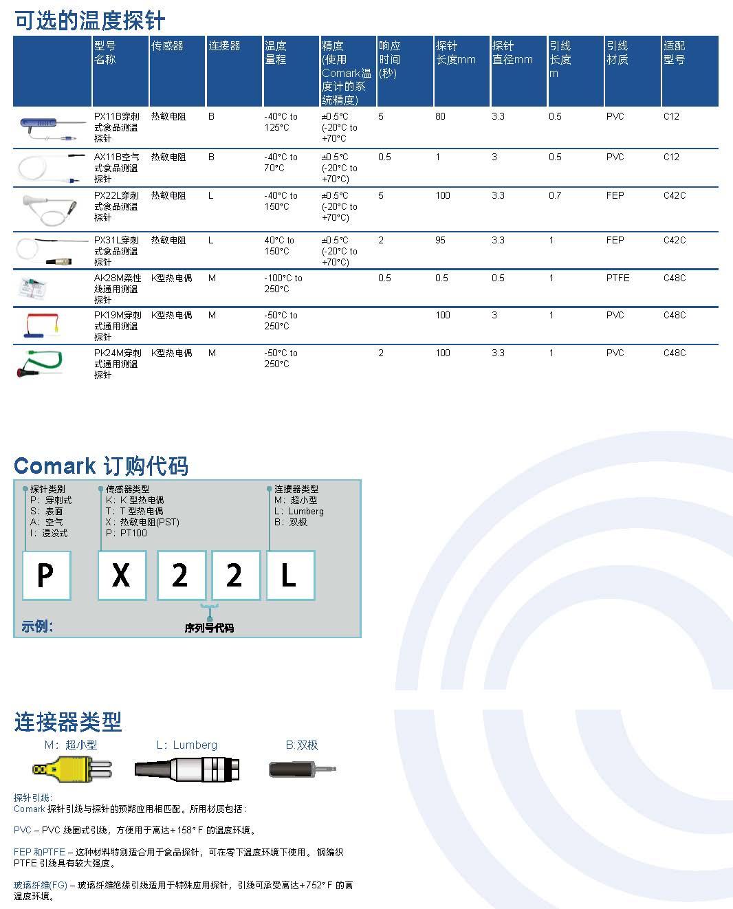 福禄克Comark温度产品探头选型.jpg